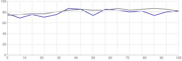 Percent of median household income going towards median monthly gross rent in Calcasieu Parish Louisiana